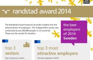 Randstad Award Infographic